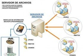 soporte-tecnico-instalacion-de-redes-windows-server-2008-12-1981-MLV3502638686_122012-O